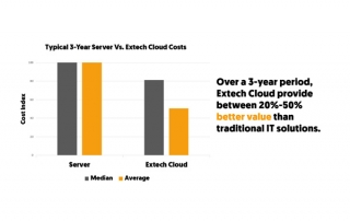 Cloud-vs-Traditional
