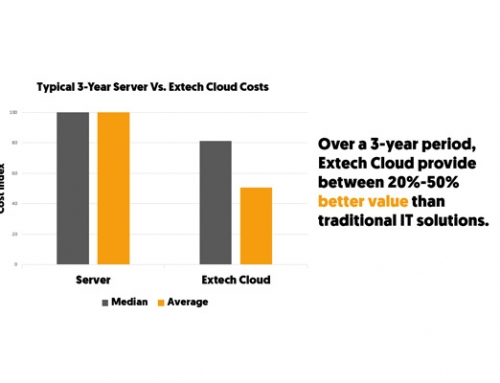 Extech Cloud's public cloud solutions provide 20%-50% better value over more traditional approaches