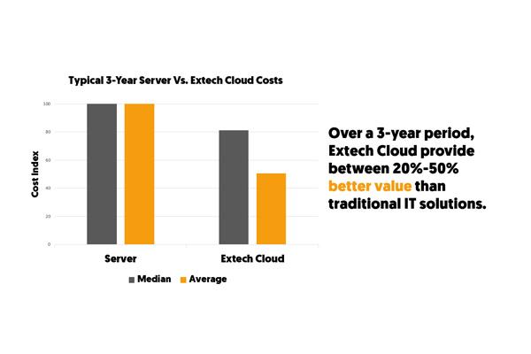 Cloud-vs-Traditional