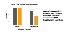 Typical 3-year server vs. Extech cloud costs